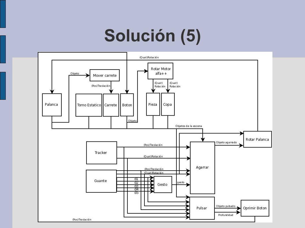 Solución (5)