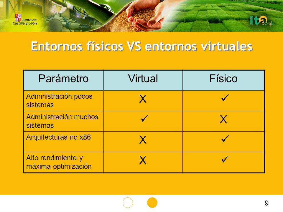 Entornos físicos VS entornos virtuales ParámetroVirtualFísico Administración:pocos sistemas X Administración:muchos sistemas X Arquitecturas no x86 X Alto rendimiento y máxima optimización X 9