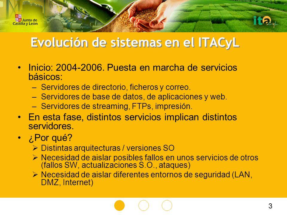 Evolución de sistemas en el ITACyL Inicio: 2004-2006.