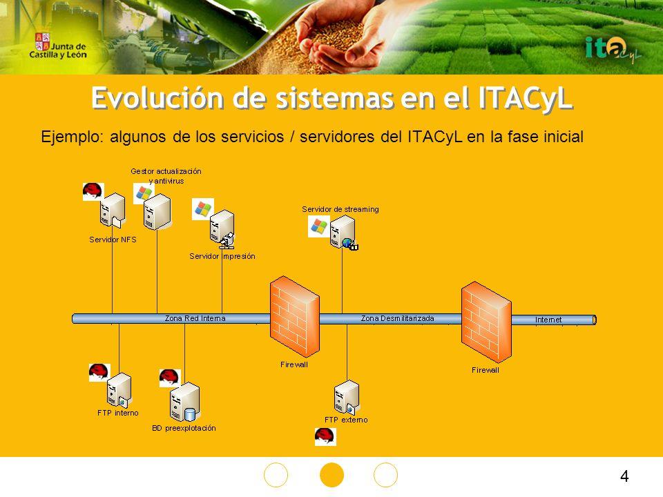 Evolución de sistemas en el ITACyL Ejemplo: algunos de los servicios / servidores del ITACyL en la fase inicial 4