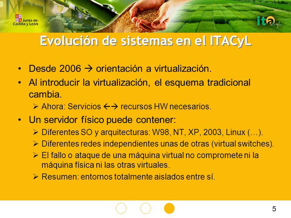 Evolución de sistemas en el ITACyL Desde 2006 orientación a virtualización.