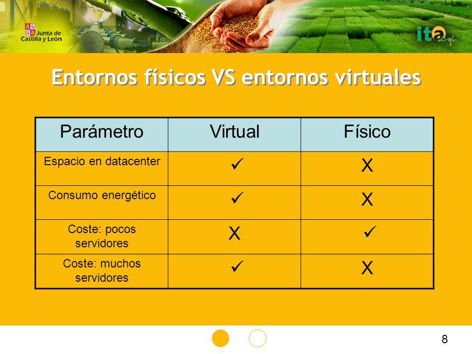 Entornos físicos VS entornos virtuales ParámetroVirtualFísico Espacio en datacenter X Consumo energético X Coste: pocos servidores X Coste: muchos servidores X 8