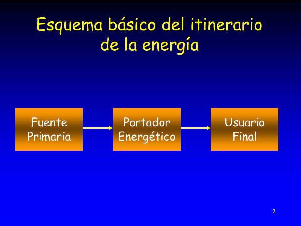2 Portador Energético Usuario Final Fuente Primaria Esquema básico del itinerario de la energía