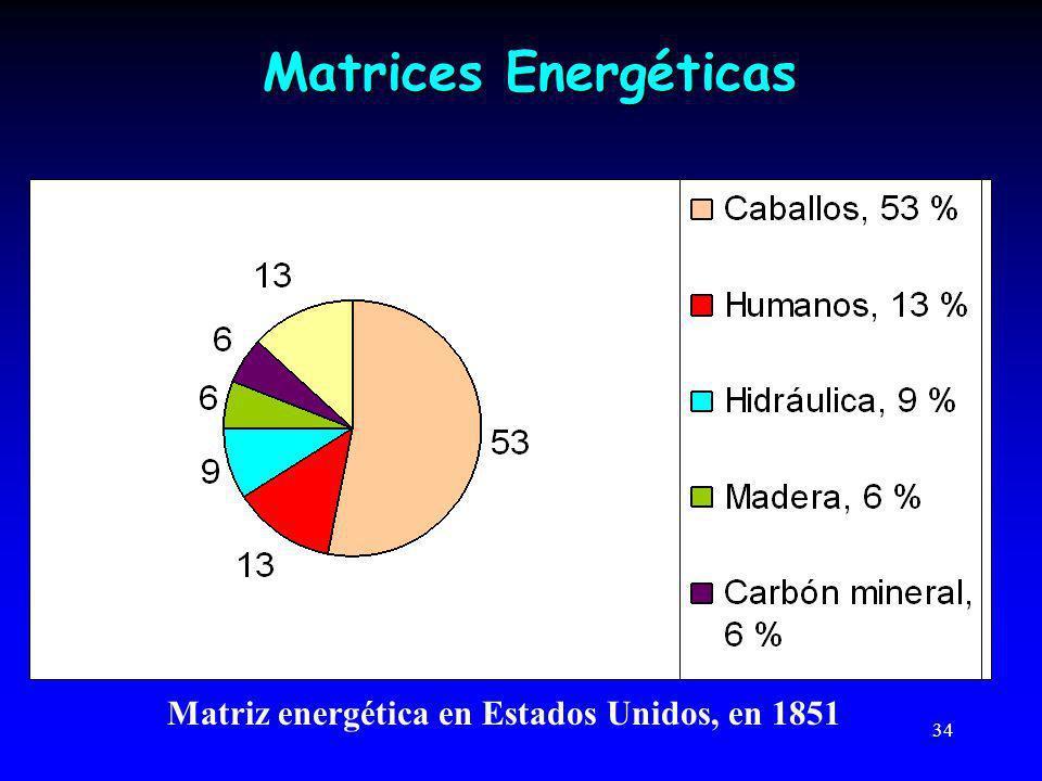 34 Matrices Energéticas Matriz energética en Estados Unidos, en 1851