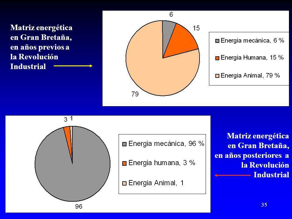 35 Matriz energética en Gran Bretaña, en años previos a la Revolución Industrial Matriz energética en Gran Bretaña, en años posteriores a la Revolución Industrial