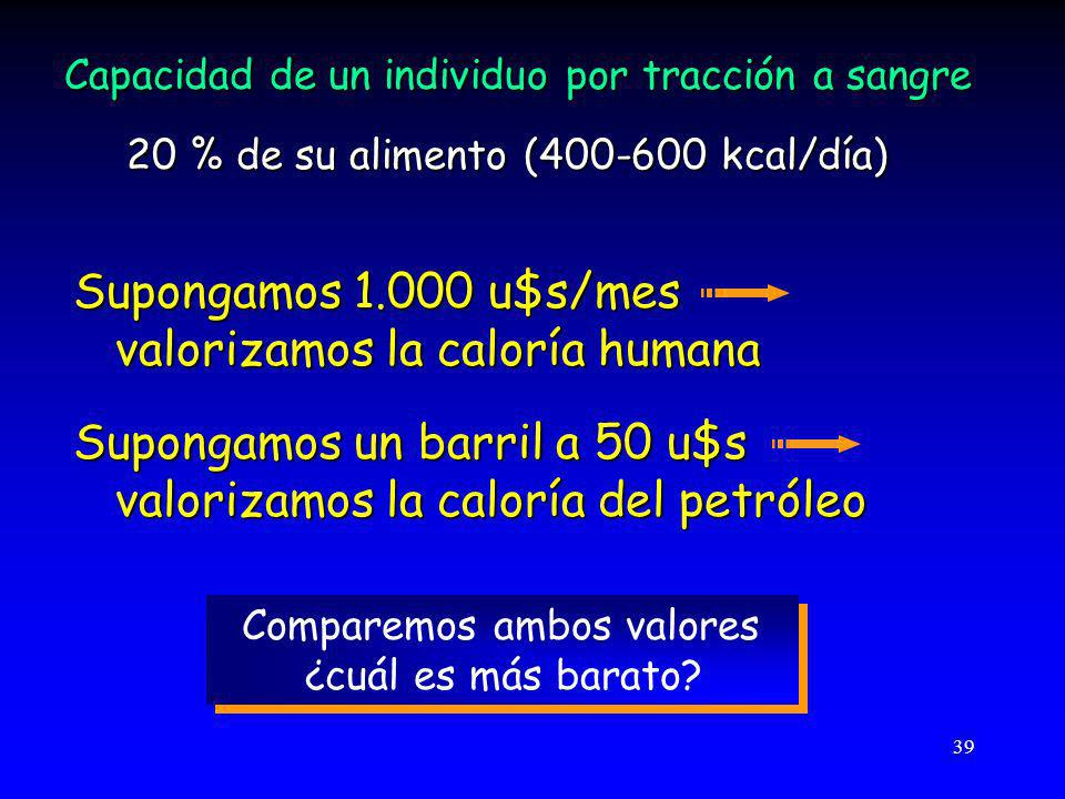 39 Capacidad de un individuo por tracción a sangre 20 % de su alimento (400-600 kcal/día) Supongamos 1.000 u$s/mes valorizamos la caloría humana valorizamos la caloría humana Supongamos un barril a 50 u$s valorizamos la caloría del petróleo valorizamos la caloría del petróleo Comparemos ambos valores ¿cuál es más barato.