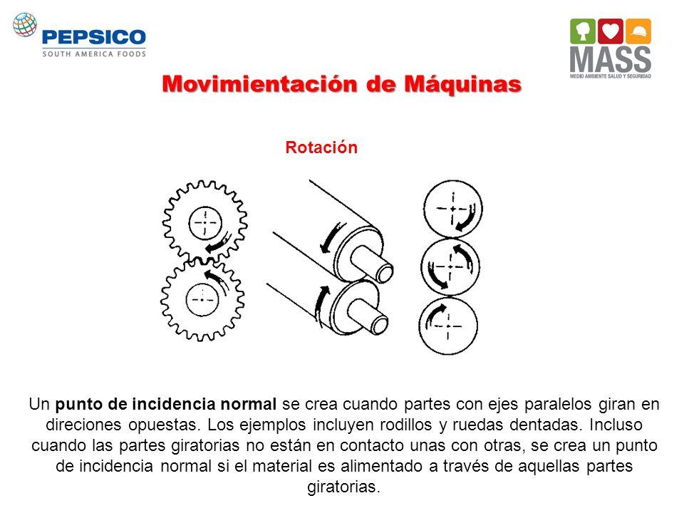 Movimientación de Máquinas Rotación Un punto de incidencia normal se crea cuando partes con ejes paralelos giran en direciones opuestas. Los ejemplos