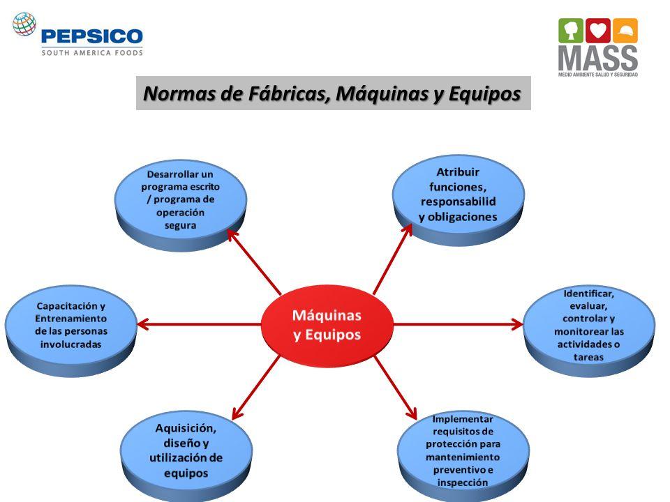 Normas de Fábricas, Máquinas y Equipos