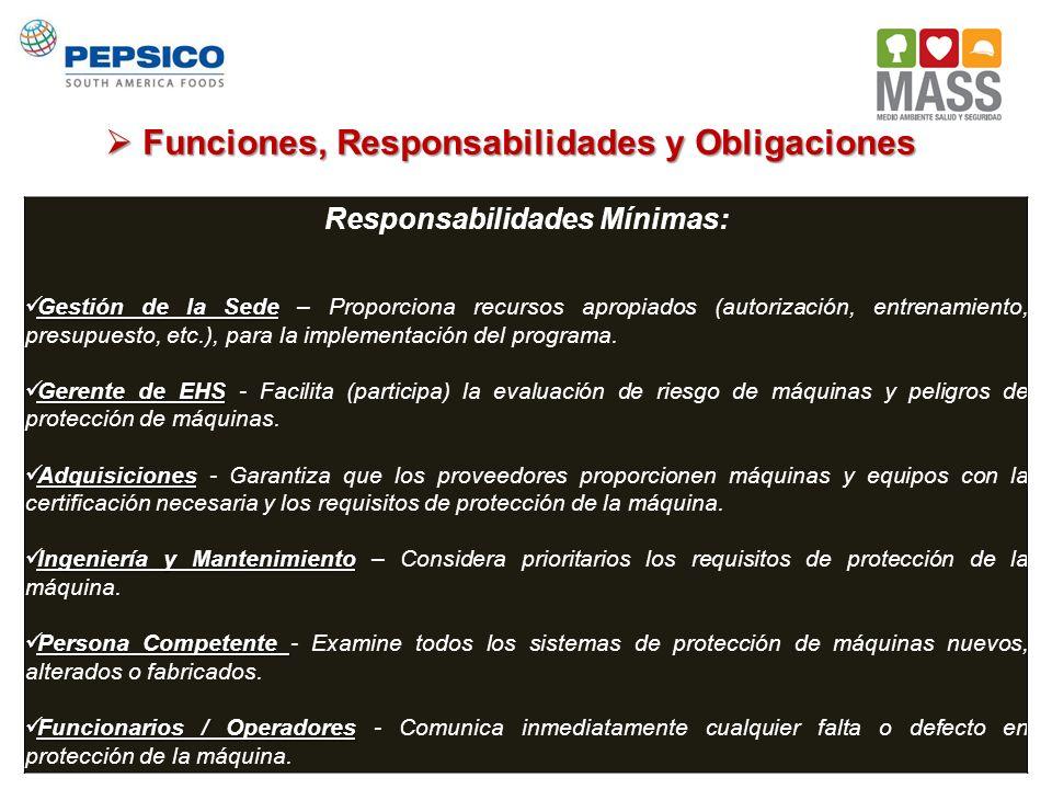 Funciones, Responsabilidades y Obligaciones Funciones, Responsabilidades y Obligaciones Responsabilidades Mínimas: Gestión de la Sede Gestión de la Se