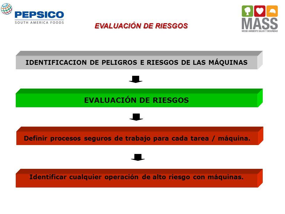 IDENTIFICACION DE PELIGROS E RIESGOS DE LAS MÁQUINAS EVALUACIÓN DE RIESGOS Definir procesos seguros de trabajo para cada tarea / máquina. Identificar