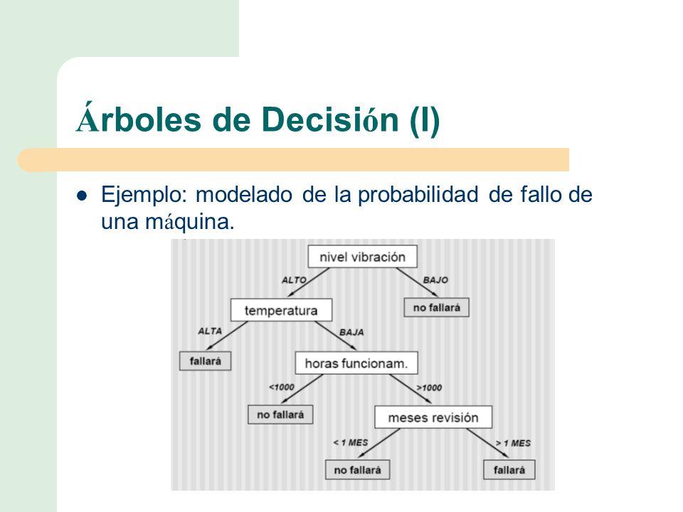 Á rboles de Decisi ó n (I) Ejemplo: modelado de la probabilidad de fallo de una m á quina.