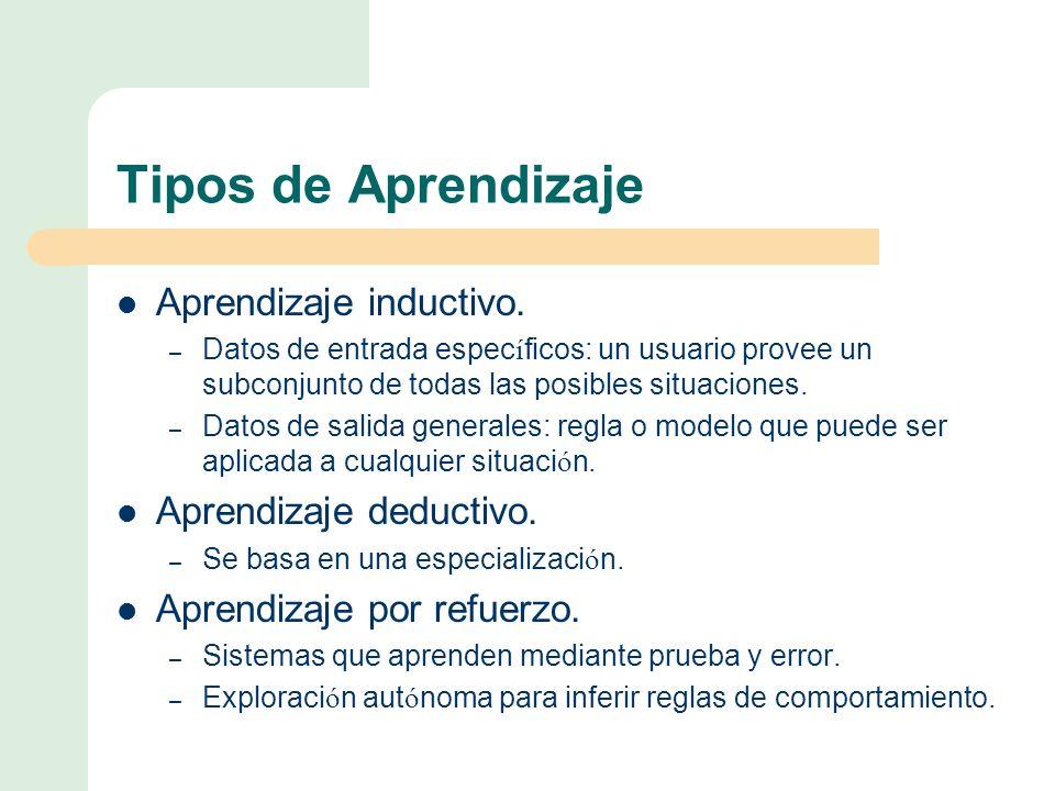 Tipos de Aprendizaje Aprendizaje inductivo.