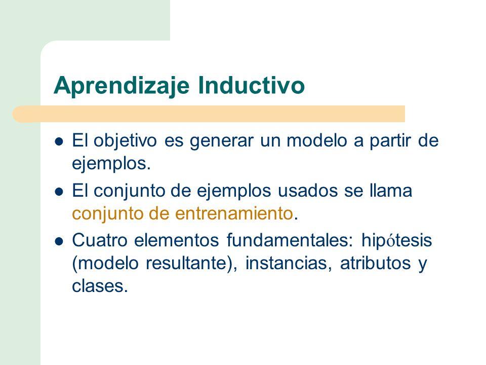 Aprendizaje Inductivo El objetivo es generar un modelo a partir de ejemplos.
