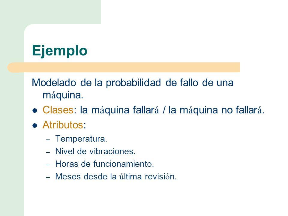 Ejemplo Modelado de la probabilidad de fallo de una m á quina.