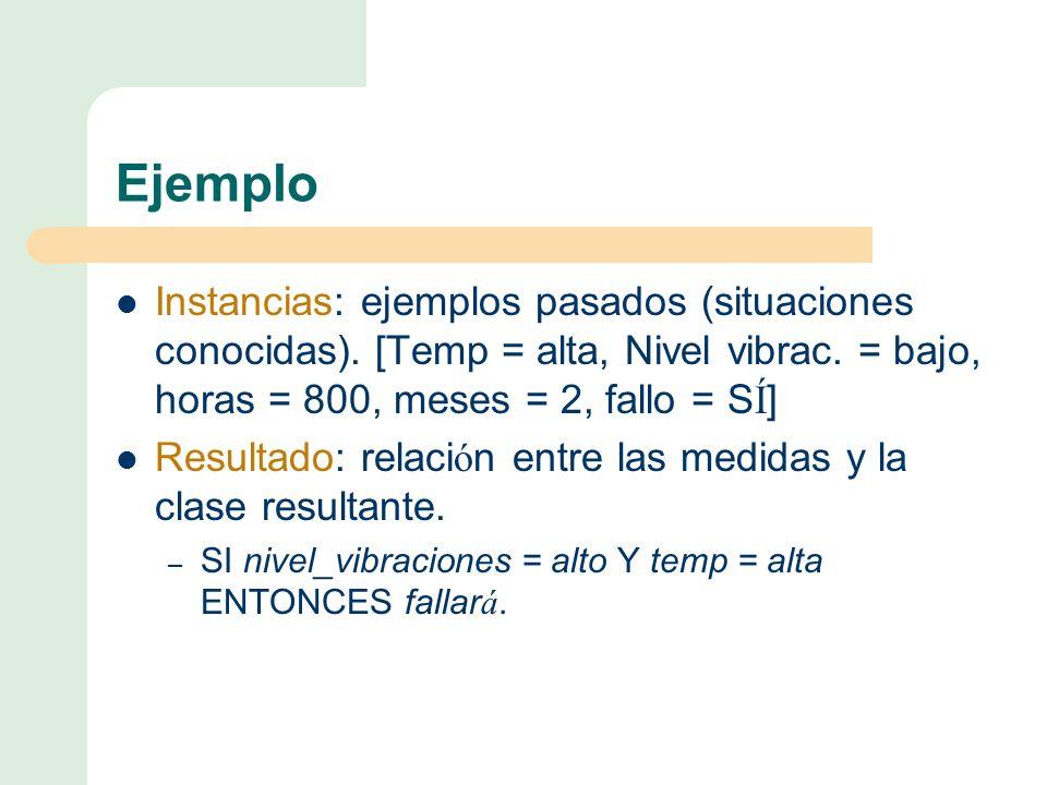 Ejemplo Instancias: ejemplos pasados (situaciones conocidas).