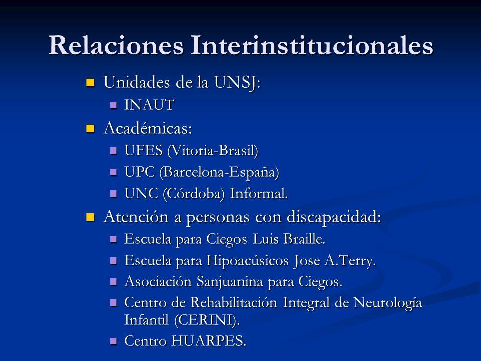 Relaciones Interinstitucionales Unidades de la UNSJ: Unidades de la UNSJ: INAUT INAUT Académicas: Académicas: UFES (Vitoria-Brasil) UFES (Vitoria-Bras