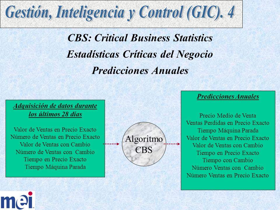 CBS: Critical Business Statistics Estadísticas Críticas del Negocio Predicciones Anuales Adquisición de datos durante los últimos 28 días Valor de Ventas en Precio Exacto Número de Ventas en Precio Exacto Valor de Ventas con Cambio Número de Ventas con Cambio Tiempo en Precio Exacto Tiempo Máquina Parada Algoritmo CBS Predicciones Anuales Precio Medio de Venta Ventas Perdidas en Precio Exacto Tiempo Máquina Parada Valor de Ventas en Precio Exacto Valor de Ventas con Cambio Tiempo en Precio Exacto Tiempo con Cambio Número Ventas con Cambio Número Ventas en Precio Exacto