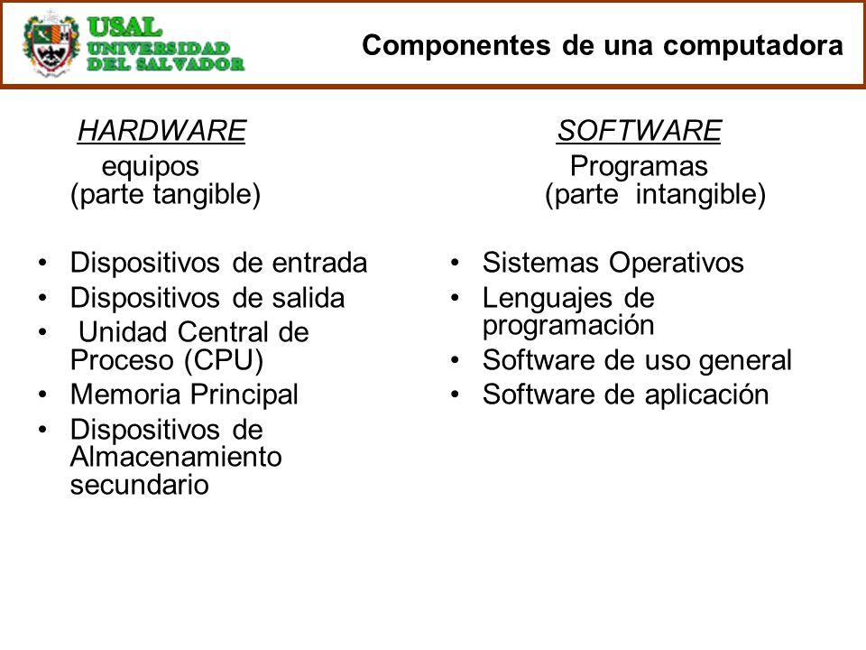 Componentes de una computadora HARDWARE equipos (parte tangible) Dispositivos de entrada Dispositivos de salida Unidad Central de Proceso (CPU) Memori