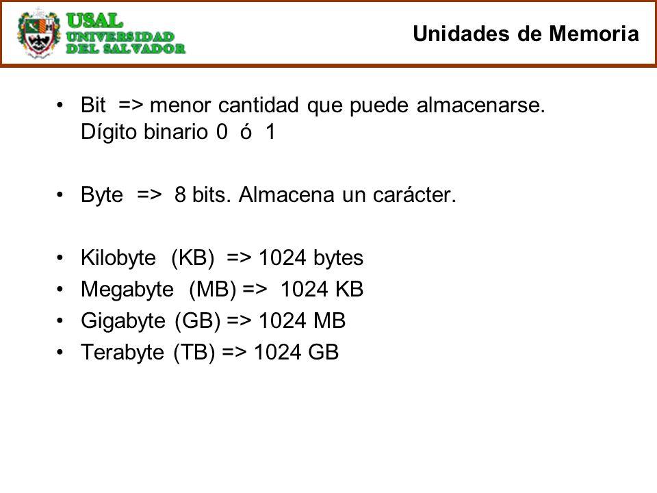 Unidades de Memoria Bit => menor cantidad que puede almacenarse. Dígito binario 0 ó 1 Byte => 8 bits. Almacena un carácter. Kilobyte (KB) => 1024 byte