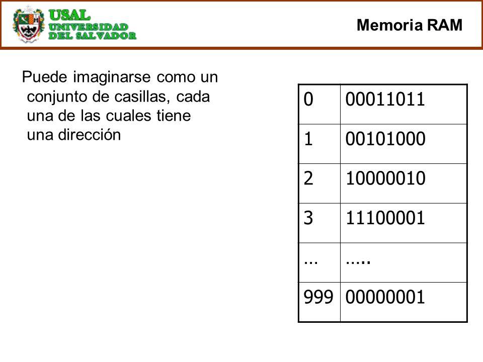 Memoria RAM Puede imaginarse como un conjunto de casillas, cada una de las cuales tiene una dirección 000011011 100101000 210000010 311100001 …….. 999