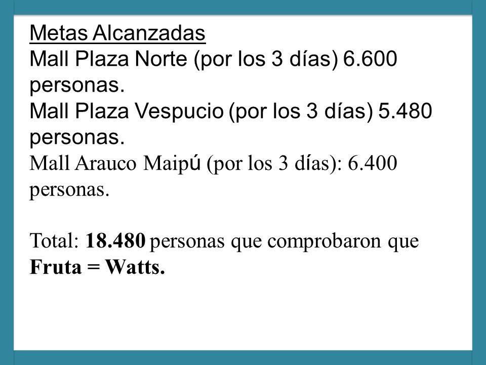 Metas Alcanzadas Mall Plaza Norte (por los 3 días) 6.600 personas.