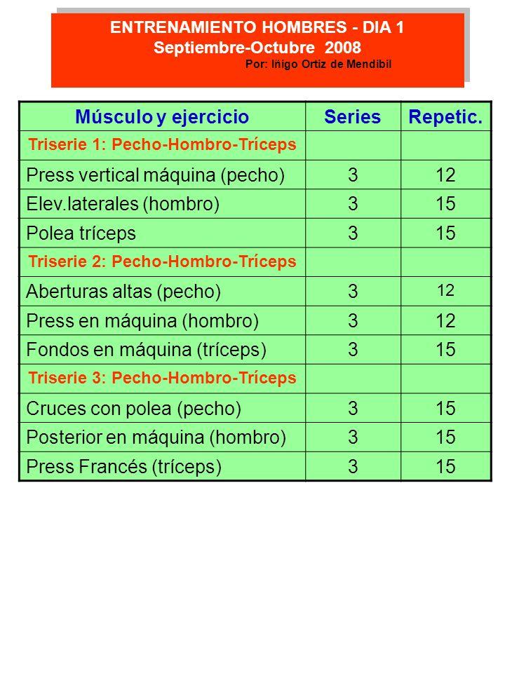 Músculo y ejercicioSeriesRepetic. Triserie 1: Pecho-Hombro-Tríceps Press vertical máquina (pecho)312 Elev.laterales (hombro)315 Polea tríceps315 Trise