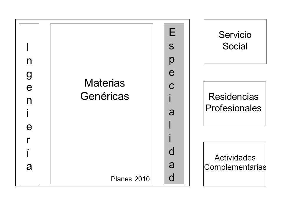 Actividades Complementarias Servicio Social Residencias Profesionales Materias Genéricas IngenieríaIngeniería EspecialidadEspecialidad Planes 2010