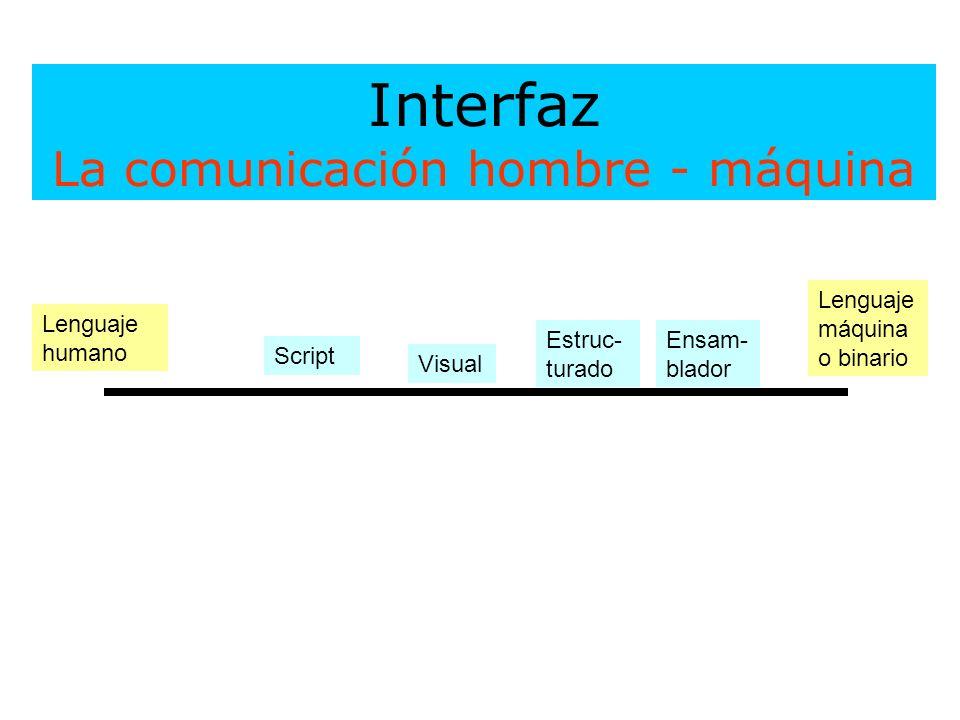 Interfaz La comunicación hombre - máquina Lenguaje máquina o binario Lenguaje humano Ensam- blador Estruc- turado Visual Script
