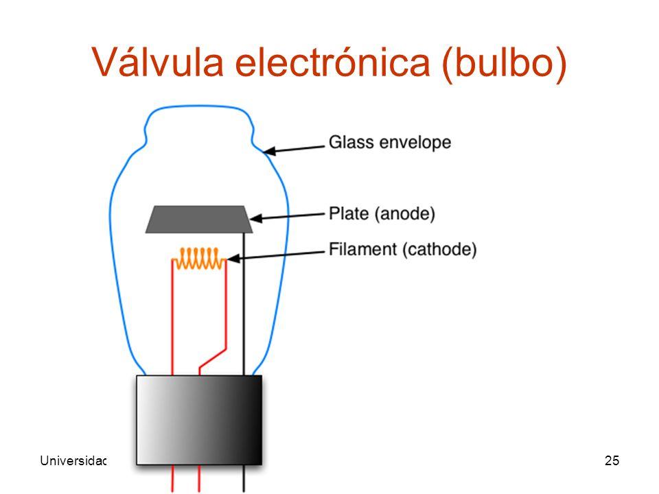 Universidad de SonoraArquitectura de Computadoras25 Válvula electrónica (bulbo)