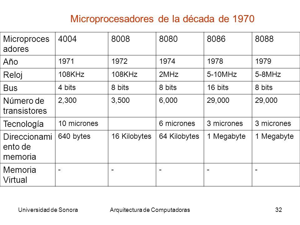 Universidad de SonoraArquitectura de Computadoras32 Microprocesadores de la década de 1970 Microproces adores 40048008808080868088 Año 19711972197419781979 Reloj 108KHz 2MHz5-10MHz5-8MHz Bus 4 bits8 bits 16 bits8 bits Número de transistores 2,3003,5006,00029,000 Tecnología 10 micrones6 micrones3 micrones Direccionami ento de memoria 640 bytes16 Kilobytes64 Kilobytes1 Megabyte Memoria Virtual -----