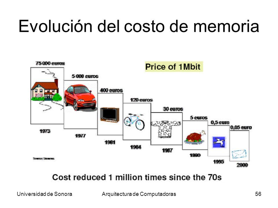 Universidad de SonoraArquitectura de Computadoras56 Evolución del costo de memoria
