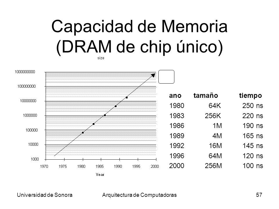 Universidad de SonoraArquitectura de Computadoras57 Capacidad de Memoria (DRAM de chip único) ano tamaño tiempo 198064K250 ns 1983256K 220 ns 19861M19