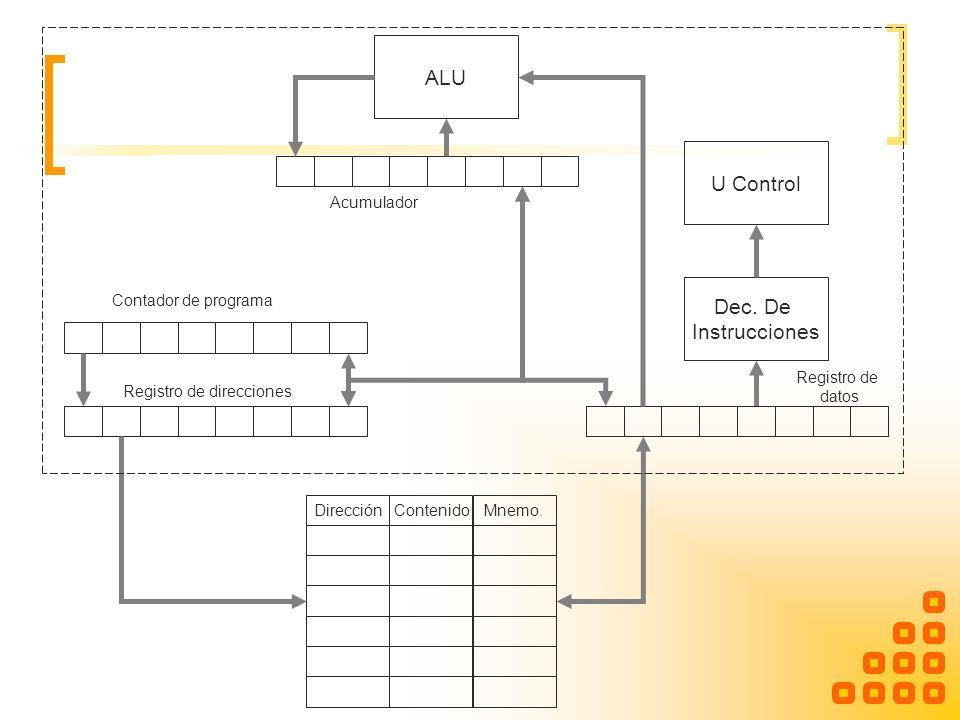 ALU U Control Dec. De Instrucciones DirecciónContenidoMnemo. Contador de programa Registro de direcciones Registro de datos Acumulador