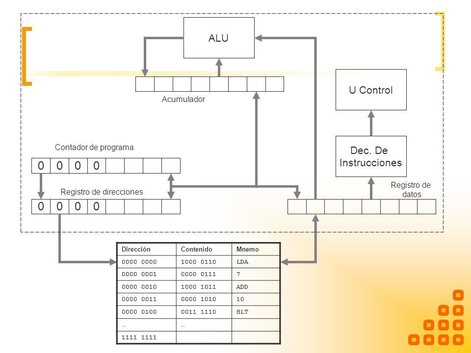 ALU U Control Dec. De Instrucciones 0000 0000 Contador de programa Registro de direcciones Registro de datos Acumulador DirecciónContenidoMnemo 0000 1