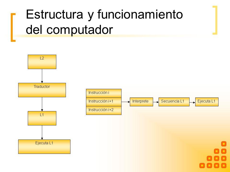 Estructura y funcionamiento del computador L2 Traductor L1 Ejecuta L1 Instrucción i InterpreteSecuencia L1Ejecuta L1Instrucción i+1 Instrucción i+2