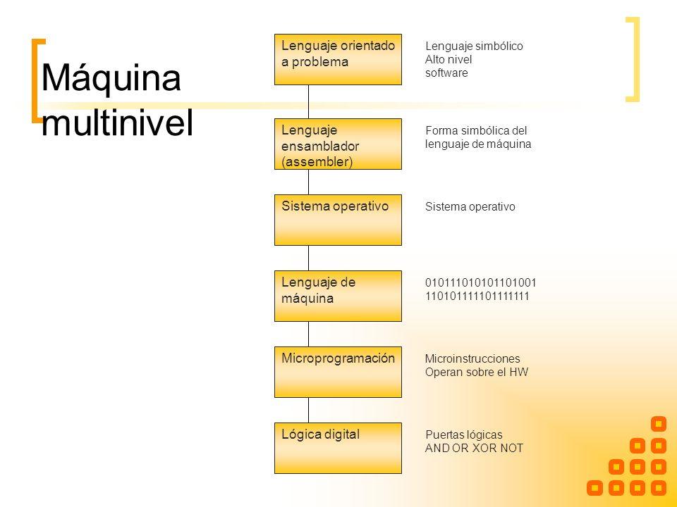 Máquina multinivel Lenguaje orientado a problema Lenguaje ensamblador (assembler) Sistema operativo Lenguaje de máquina Microprogramación Lógica digit