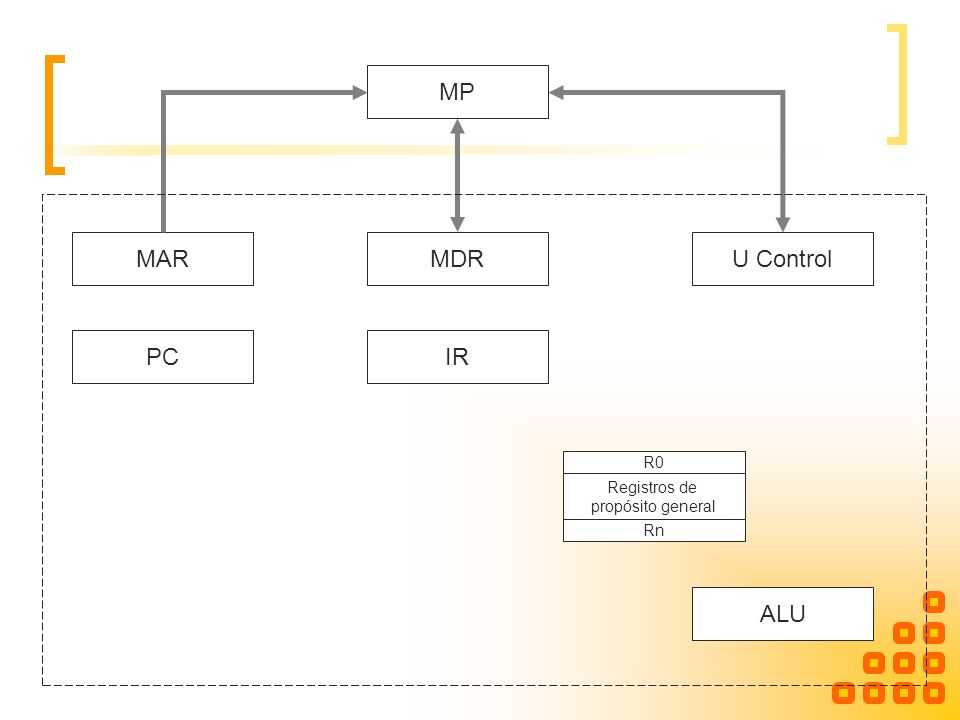 Ejecución de las instrucciones ALU Ejecuta operaciones básicas, suma, resta, operaciones lógicas Entradas: registro de datos y acumulador Señales de control