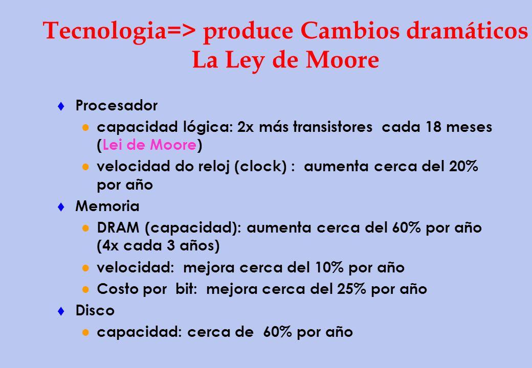Tecnologia=> produce Cambios dramáticos La Ley de Moore t Procesador capacidad lógica: 2x más transistores cada 18 meses (Lei de Moore) velocidad do r