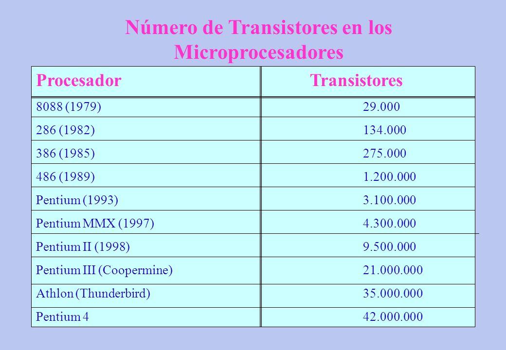 Procesador Transistores 8088 (1979)29.000 286 (1982)134.000 386 (1985)275.000 486 (1989)1.200.000 Pentium (1993)3.100.000 Pentium MMX (1997)4.300.000
