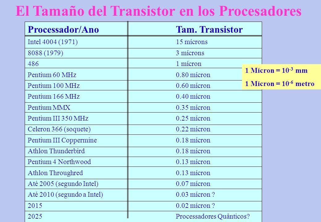 Processador/AnoTam. Transistor Intel 4004 (1971)15 mícrons 8088 (1979)3 mícrons 4861 mícron Pentium 60 MHz0.80 mícron Pentium 100 MHz0.60 mícron Penti