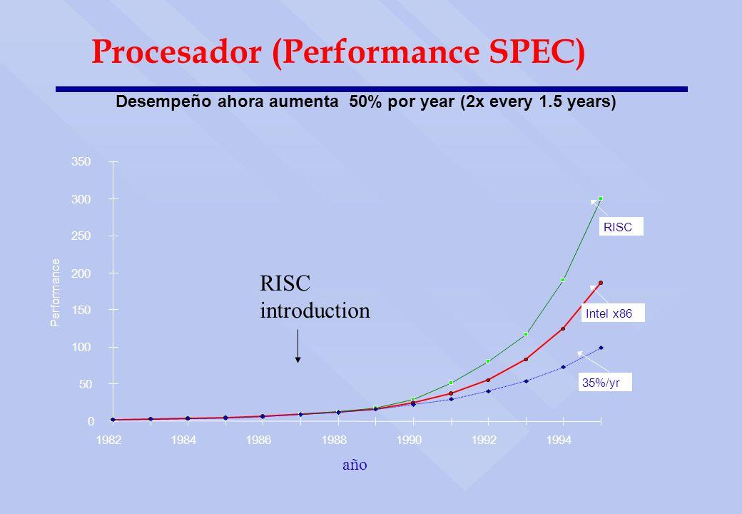 Procesador (Performance SPEC) Desempeño ahora aumenta  50% por year (2x every 1.5 years)