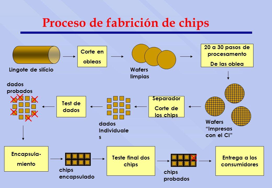 Proceso de fabrición de chips Corte en obleas 20 a 30 pasos de procesamento De las oblea Wafers limpias Separador Corte de los chips Test de dados Tes