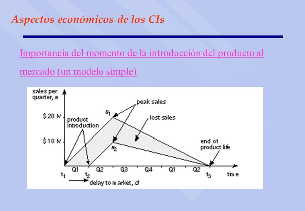 Aspectos económicos de los CIs Importancia del momento de la introducción del producto al mercado (un modelo simple)