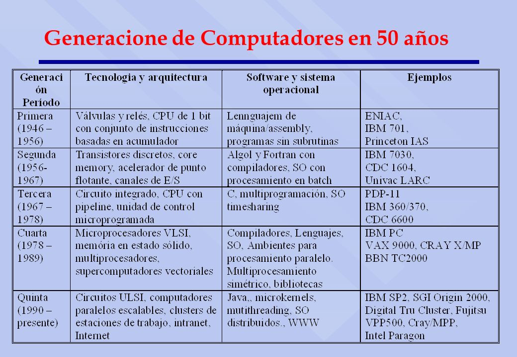 Generacione de Computadores en 50 años