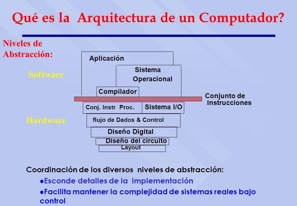 Coordinación de los diversos niveles de abstracción: Esconde detalles de la implementación Facilita mantener la complejidad de sistemas reales bajo co