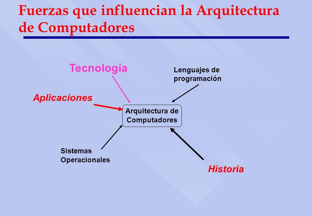 Arquitectura de Computadores Tecnología Lenguajes de programación Sistemas Operacionales Historia Aplicaciones Fuerzas que influencian la Arquitectura