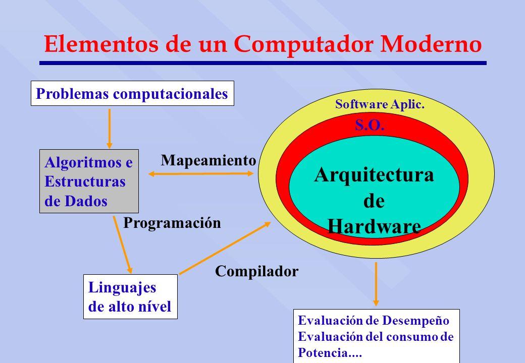 Elementos de un Computador Moderno Software Aplic. S.O. Arquitectura de Hardware Evaluación de Desempeño Evaluación del consumo de Potencia.... Proble