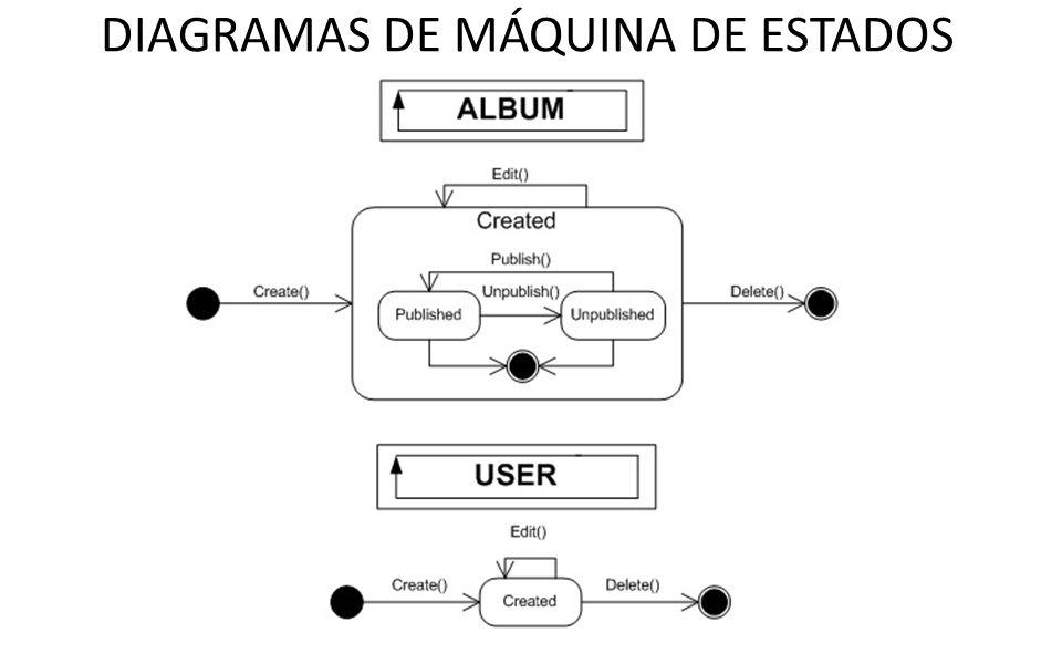 DIAGRAMAS DE MÁQUINA DE ESTADOS