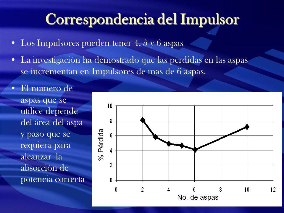 Correspondencia del Impulsor Los Impulsores pueden tener 4, 5 y 6 aspas La investigación ha demostrado que las perdidas en las aspas se incrementan en