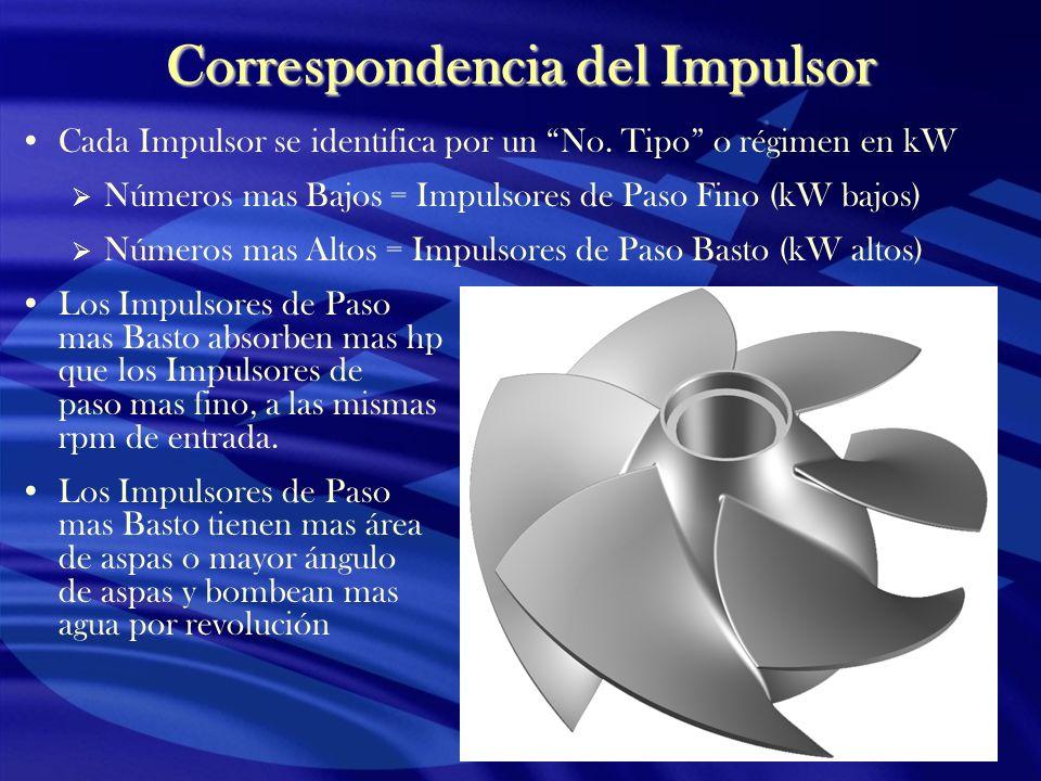 Correspondencia del Impulsor Cada Impulsor se identifica por un No. Tipo o régimen en kW Números mas Bajos = Impulsores de Paso Fino (kW bajos) Número